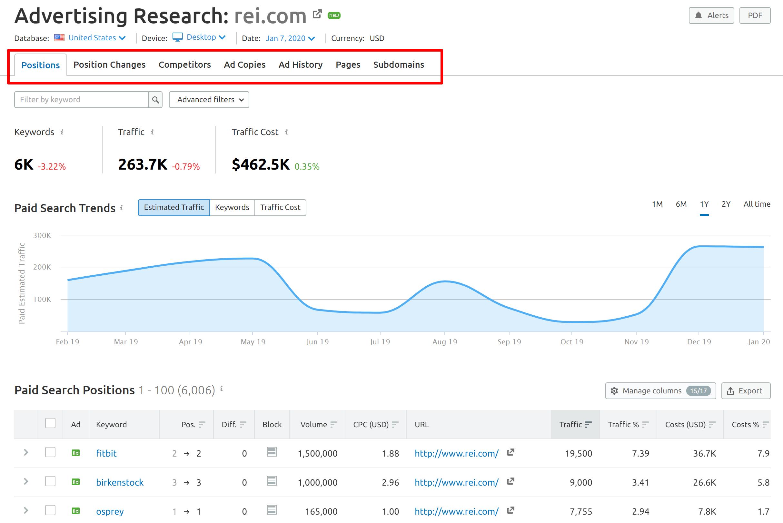 Advertising Research Reports SEMrush
