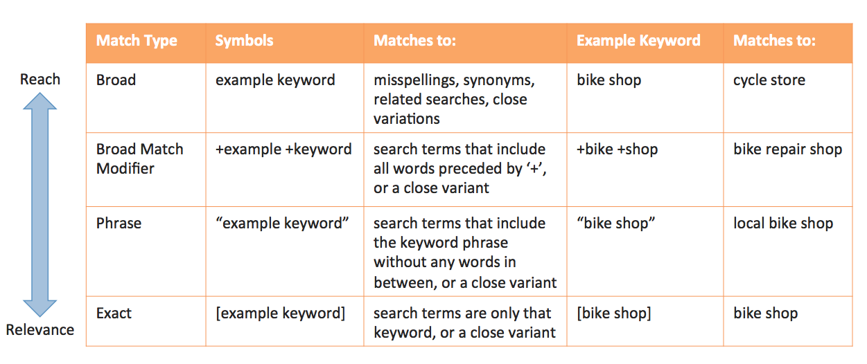 3-google-ads-match-types-by-reach-and-relevance
