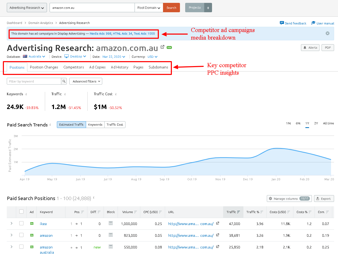 Competitor Advertising Research Amazon SEMrush