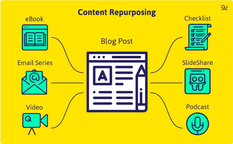 Alphawhale-blog-content-repurpose