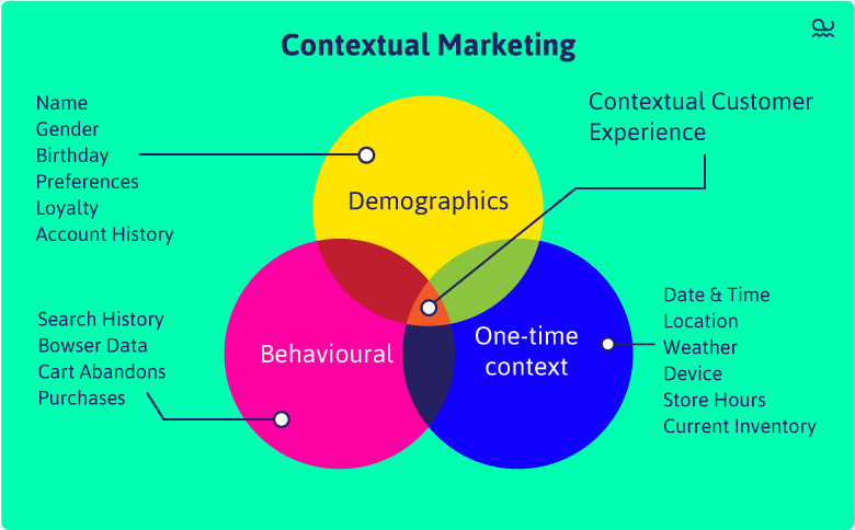 Alphawhale-blog-contextual-marketing